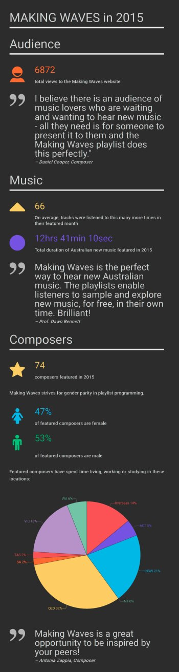 Making Waves in 2015: infographic